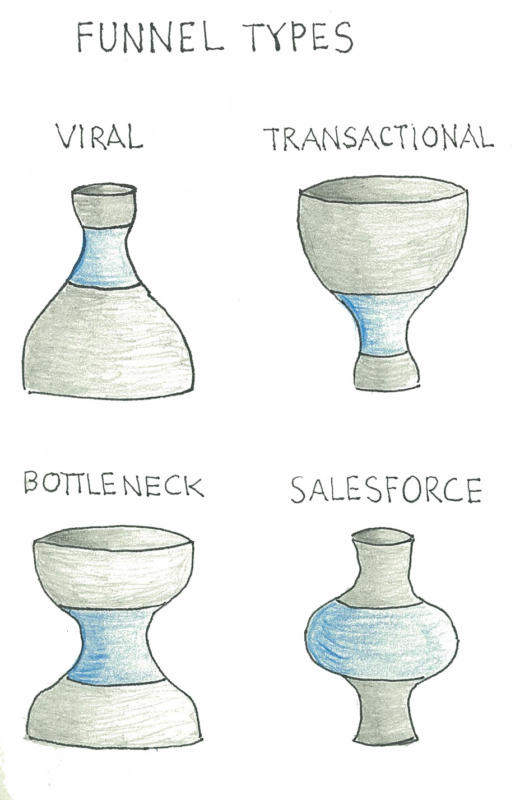 Notebook Thoughts – Understanding Marketing Funnel Types