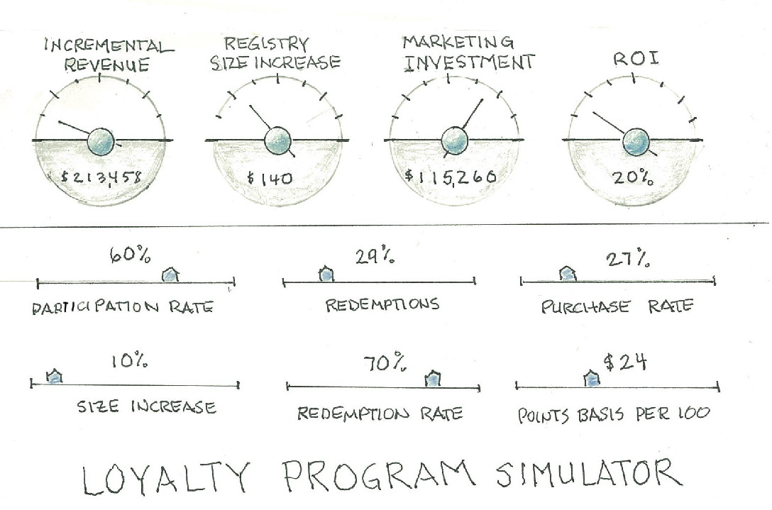 Notebook Thoughts – Building a Loyalty Program Simulator