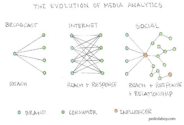 Notebook Thoughts – The Evolution of Media Measurement