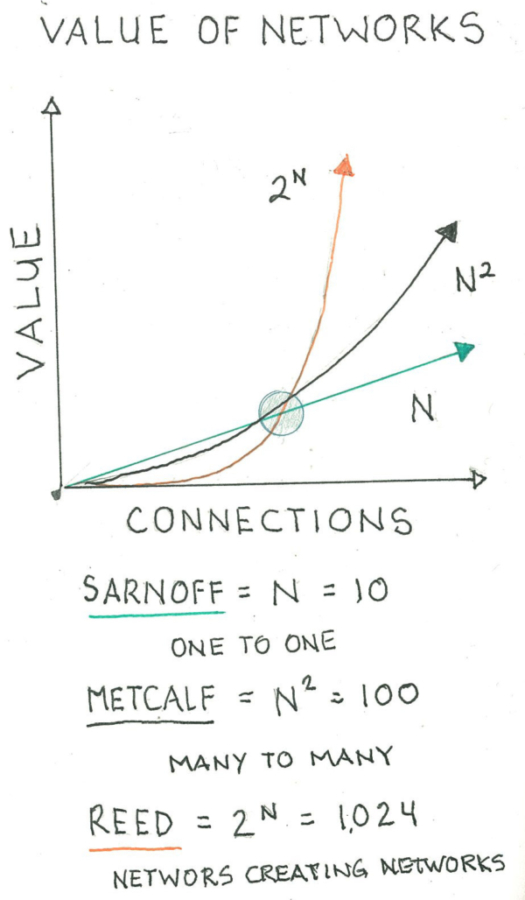 Notebook Thoughts – Understanding the Value of Social Netoworks
