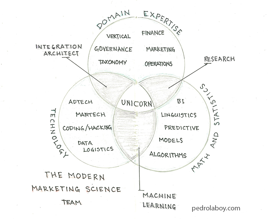 Notebook Thoughts: The Modern Marketing Science Team