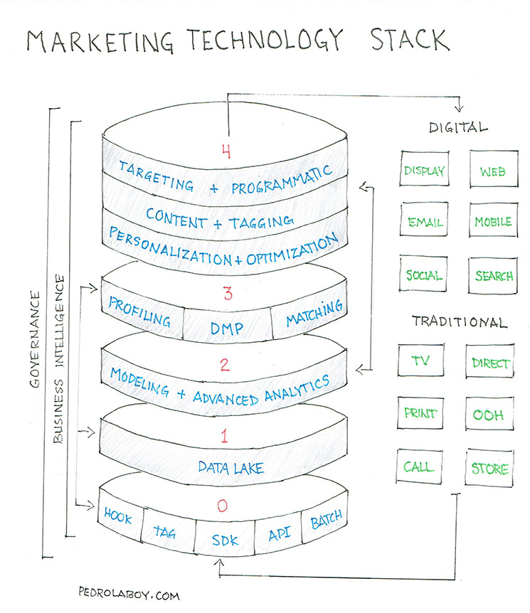 Notebook Thoughts: The Marketing Technology Stack