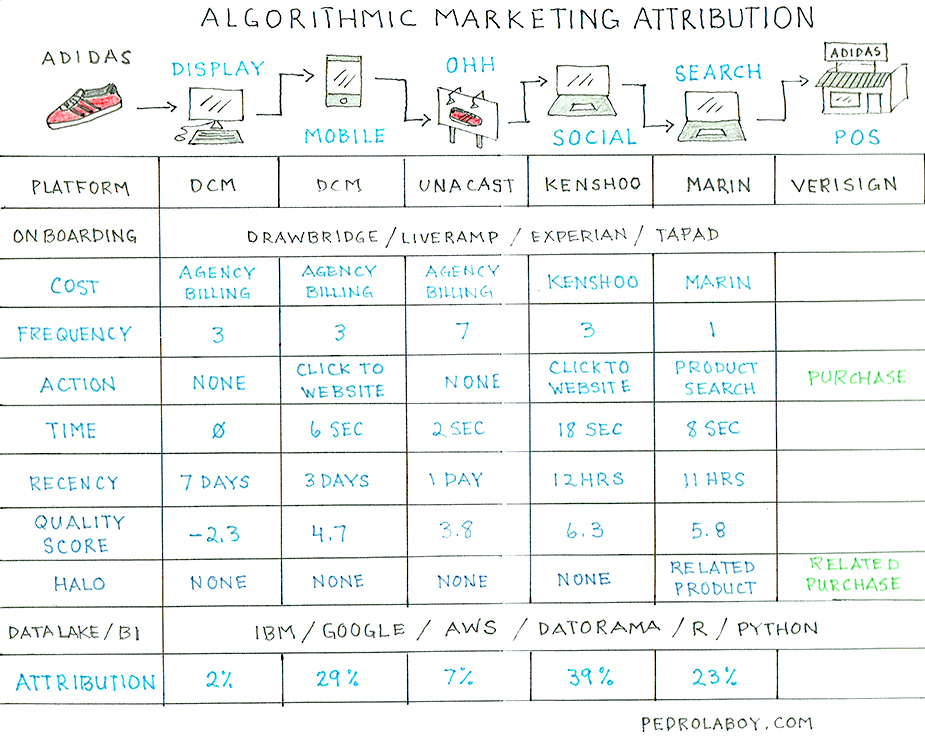 Notebook Thoughts: Understanding Marketing Attribution
