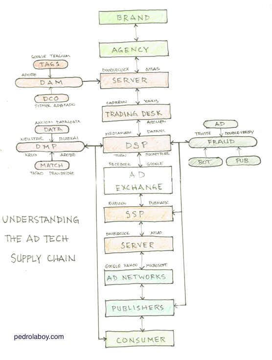 Notebook Thoughts: The AdTech Supply Chain