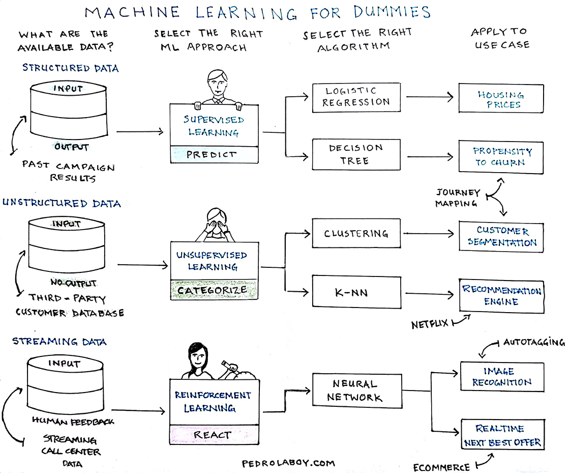 Notebook Thoughts: Machine Learning for Dummies