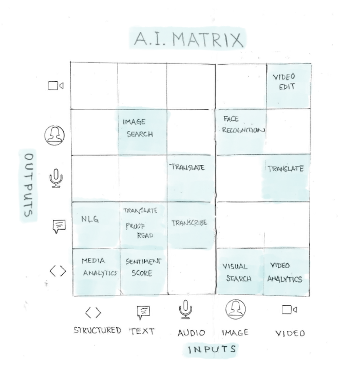 Notebook Thoughts: The Artificial Intelligence Matrix