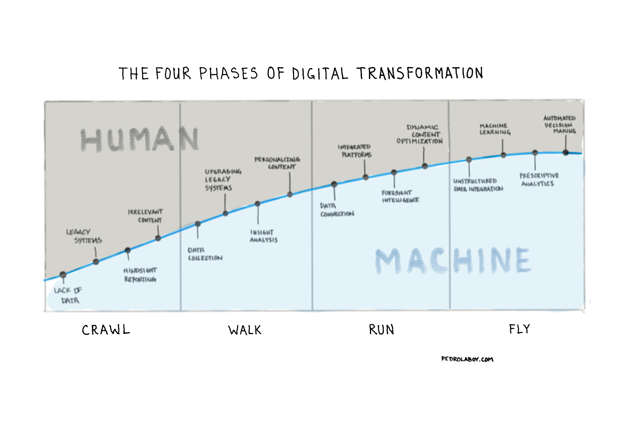 Notebook Thoughts: The Four Phases of Digital Transformation