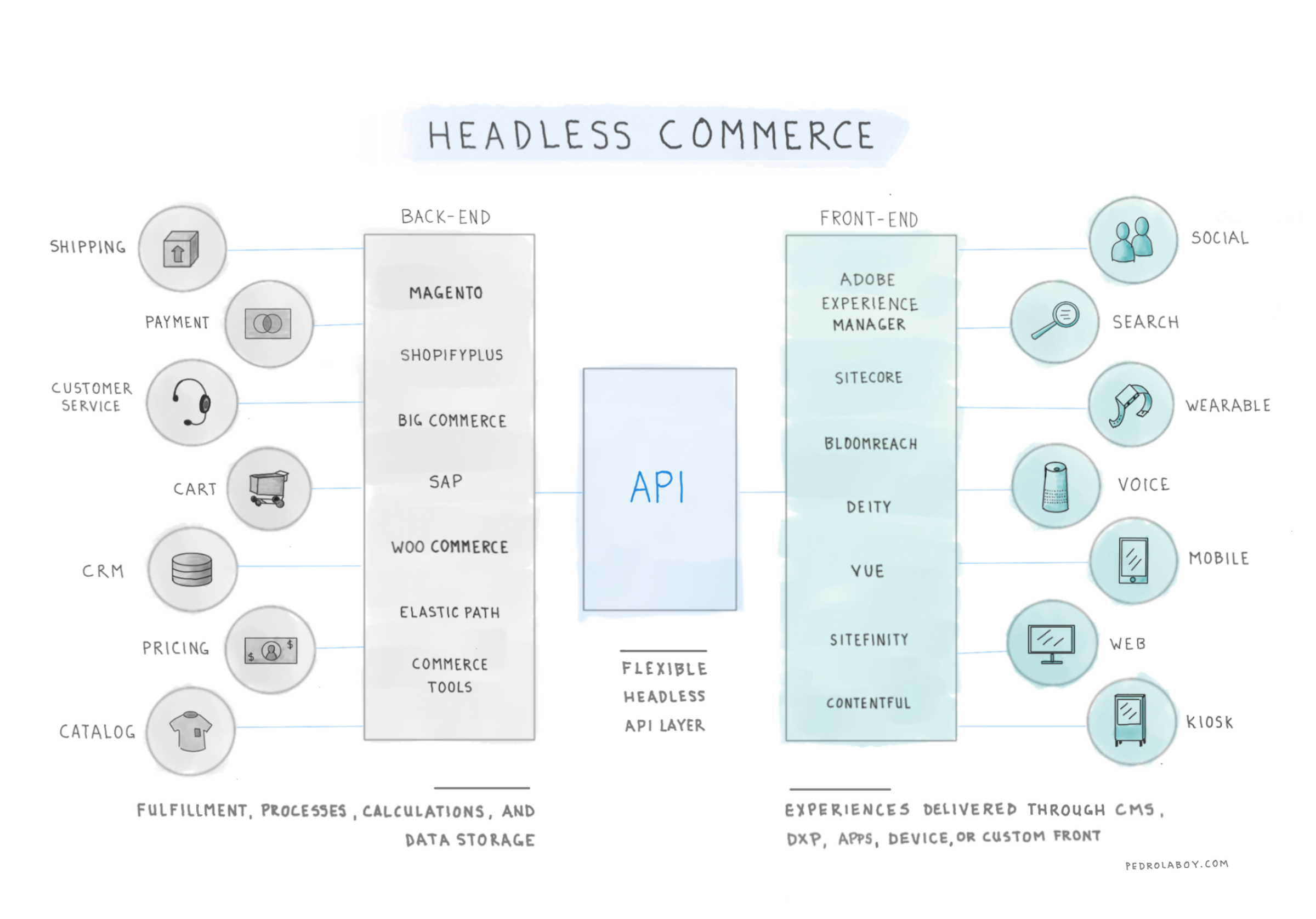 Notebook Thoughts: Understanding Headless Commerce