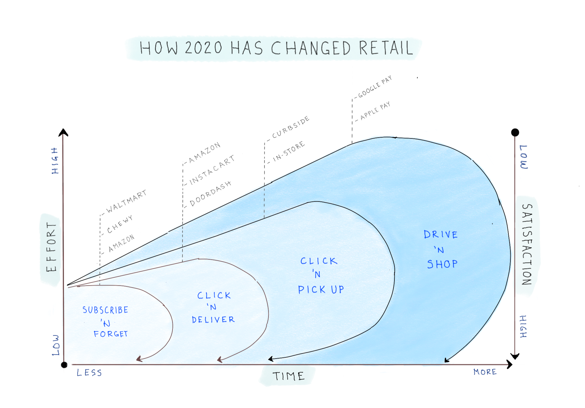 Notebook Thoughts: How 2020 Changed Retail